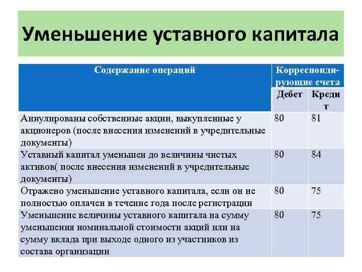Уменьшение уставного капитала Содержание операций Корреспондирующие счета Дебет Креди т 80 81 Аннулированы собственные