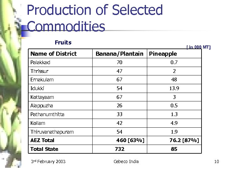 Production of Selected Commodities Fruits Name of District [ in 000 MT] Banana/Plantain Pineapple