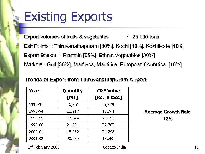 Existing Exports Export volumes of fruits & vegetables : 25, 000 tons Exit Points