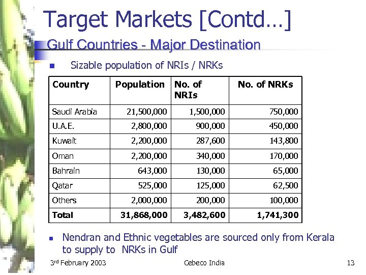 Target Markets [Contd…] Gulf Countries - Major Destination n Sizable population of NRIs /