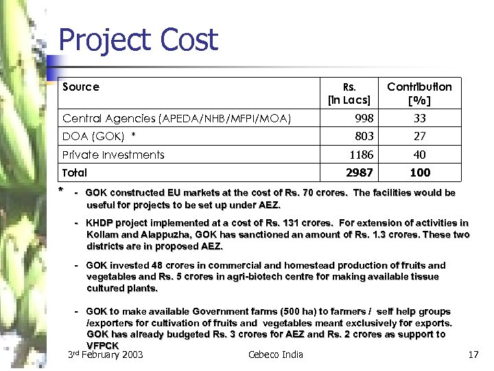 Project Cost Source Rs. [in Lacs] Contribution [%] Central Agencies (APEDA/NHB/MFPI/MOA) 998 33 DOA