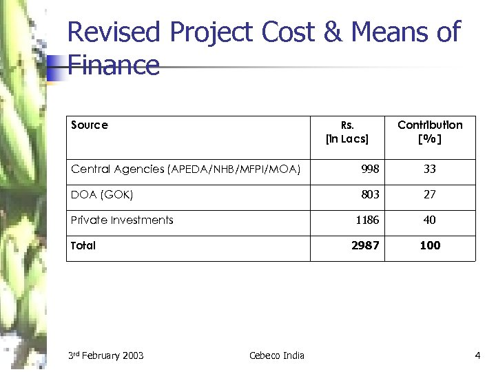 Revised Project Cost & Means of Finance Source Rs. [in Lacs] Contribution [%] Central