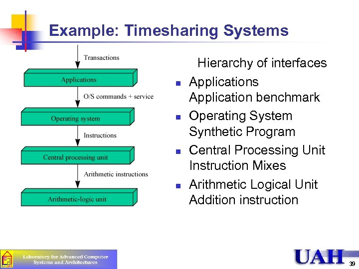 Example: Timesharing Systems n n Hierarchy of interfaces Application benchmark Operating System Synthetic Program