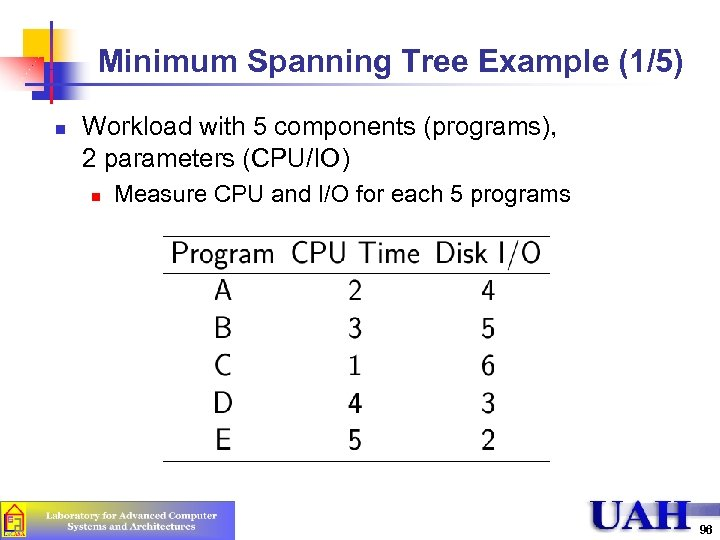 Minimum Spanning Tree Example (1/5) n Workload with 5 components (programs), 2 parameters (CPU/IO)