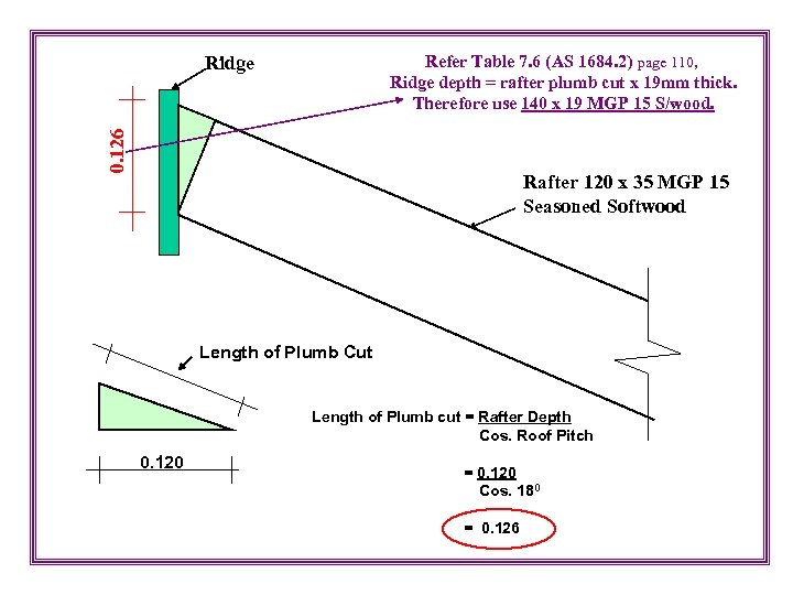 Refer Table 7. 6 (AS 1684. 2) page 110, Ridge depth = rafter plumb