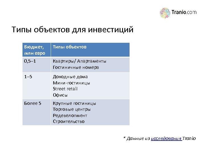Типы объектов для инвестиций Бюджет, млн евро Типы объектов 0, 5– 1 Квартиры/ Апартаменты