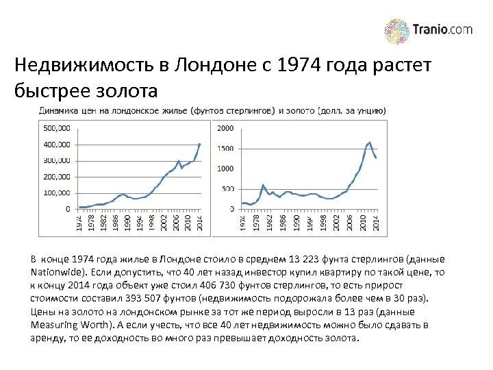 Недвижимость в Лондоне с 1974 года растет быстрее золота В конце 1974 года жилье