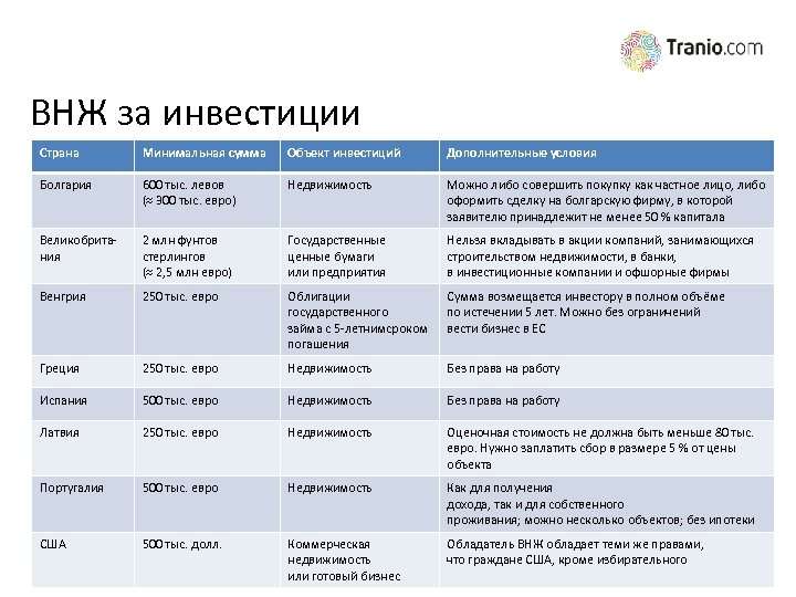 ВНЖ за инвестиции Страна Минимальная сумма Объект инвестиций Дополнительные условия Болгария 600 тыс. левов