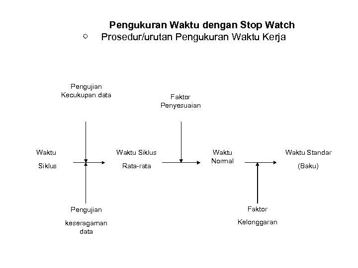 Pengukuran Waktu dengan Stop Watch Prosedur/urutan Pengukuran Waktu Kerja Pengujian Kecukupan data Faktor