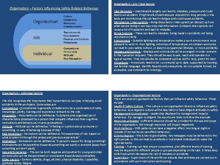 Organisation – Job / Task Factors Organisation – Factors Influencing Safety Related Behaviour Organisation
