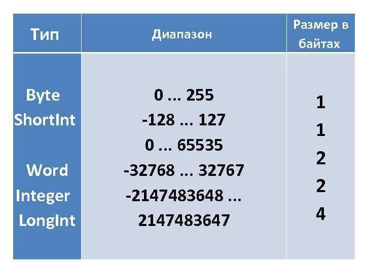 Тип Диапазон Размер в байтах Byte Short. Int Word Integer Long. Int 0. .