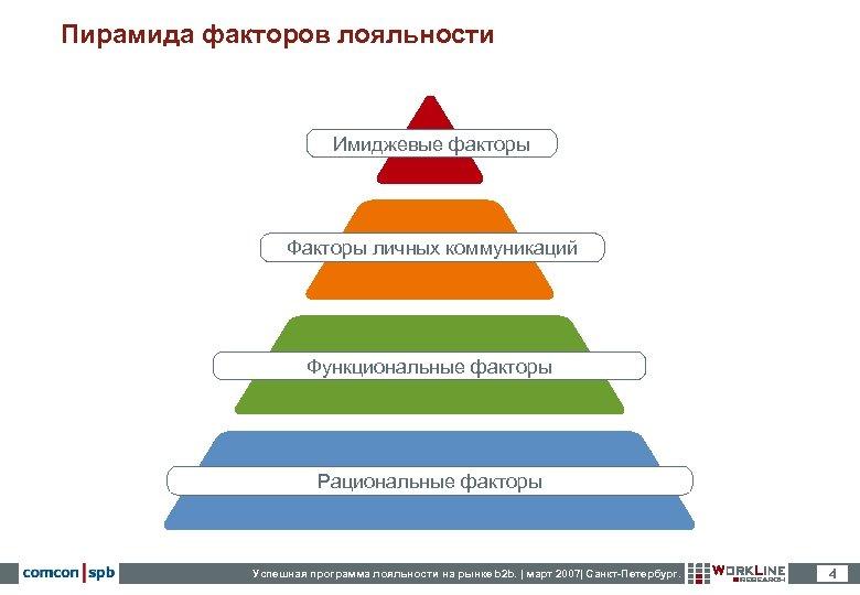 Пирамида факторов лояльности Имиджевые факторы Факторы личных коммуникаций Функциональные факторы Рациональные факторы Успешная программа