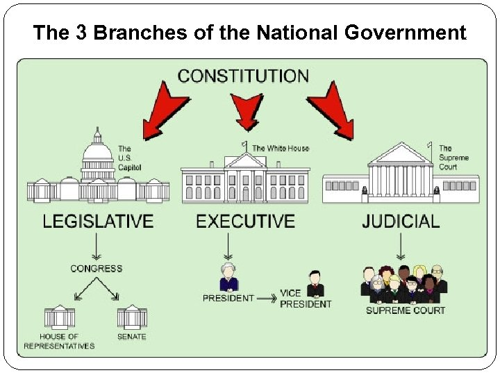The 3 Branches of the National Government
