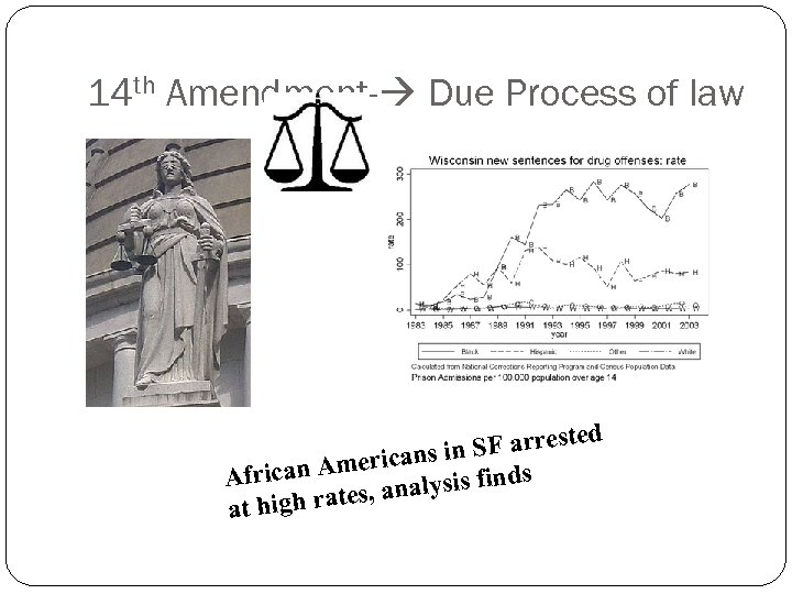 14 th Amendment- Due Process of law d SF arreste in mericans s African