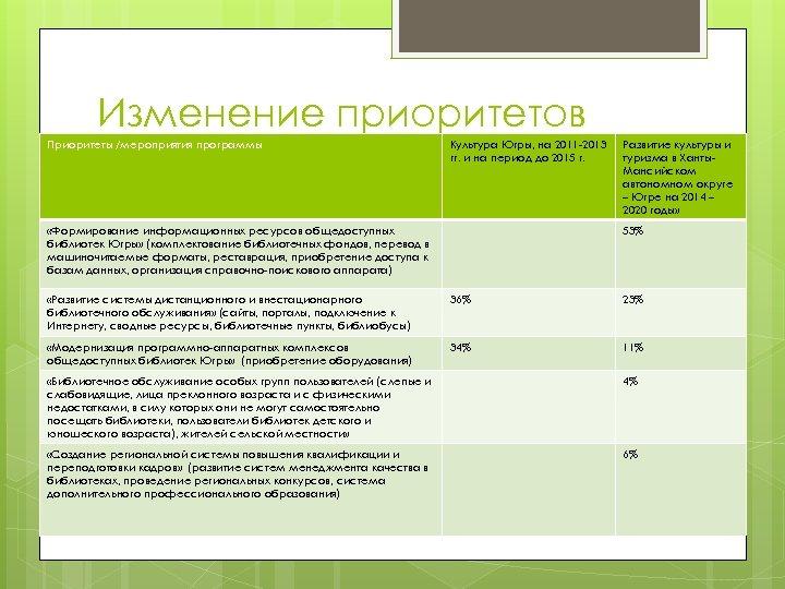 Изменение приоритетов библиотечной политики Приоритеты /мероприятия программы Культура Югры, на 2011 -2013 гг. и