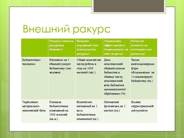 Внешний ракурс Ресурсы (какими Внешнее ресурсами окружение (как обладает) используются ресурсы) Социальная эффективность (оправдывают