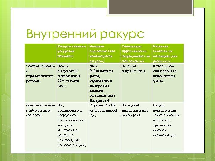 Внутренний ракурс Ресурсы (какими Внешнее ресурсами окружение (как обладает) используются ресурсы) Совершенствовани Новых Доля
