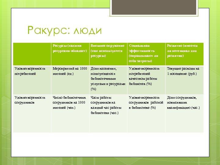 Ракурс: люди Ресурсы (какими ресурсами обладает) Удовлетворенность потребителей Удовлетворенность сотрудников Внешнее окружение (как используются