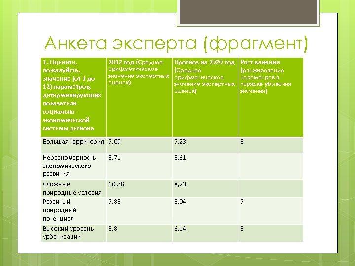 Анкета эксперта (фрагмент) 1. Оцените, пожалуйста, значение (от 1 до 12) параметров, детерминирующих показатели