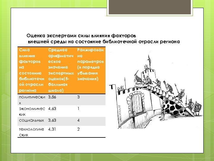 Оценка экспертами силы влияния факторов внешней среды на состояние библиотечной отрасли региона Сила влияния