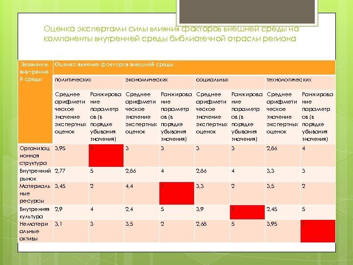 Оценка экспертами силы влияния факторов внешней среды на компоненты внутренней среды библиотечной отрасли региона