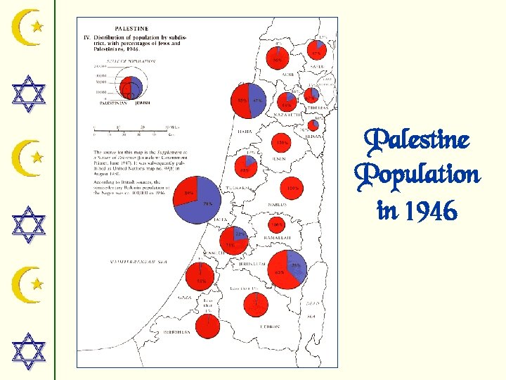 Palestine Population in 1946