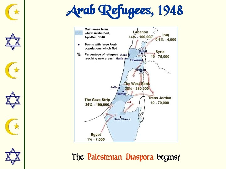 Arab Refugees, 1948 The Palestinian Diaspora begins!