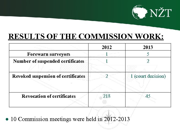 RESULTS OF THE COMMISSION WORK: Forewarn surveyors Number of suspended certificates 2012 1 1