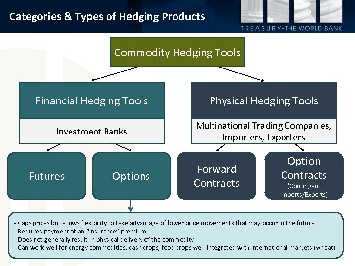 Categories & Types of Hedging Products Commodity Hedging Tools Financial Hedging Tools Physical Hedging