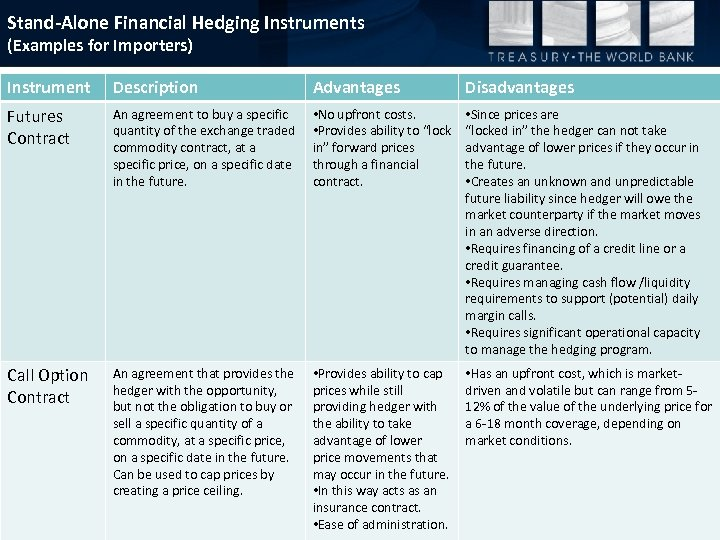 Stand-Alone Financial Hedging Instruments (Examples for Importers) Instrument Description Advantages Disadvantages Futures Contract An