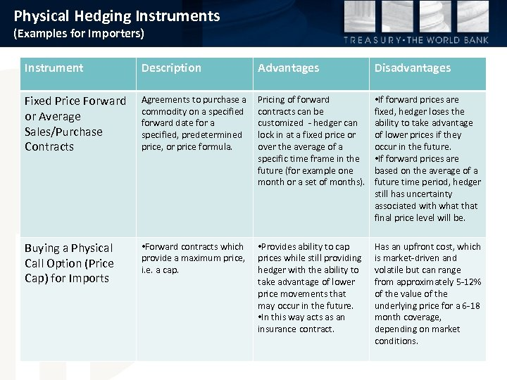 Physical Hedging Instruments (Examples for Importers) Instrument Description Advantages Disadvantages Fixed Price Forward or