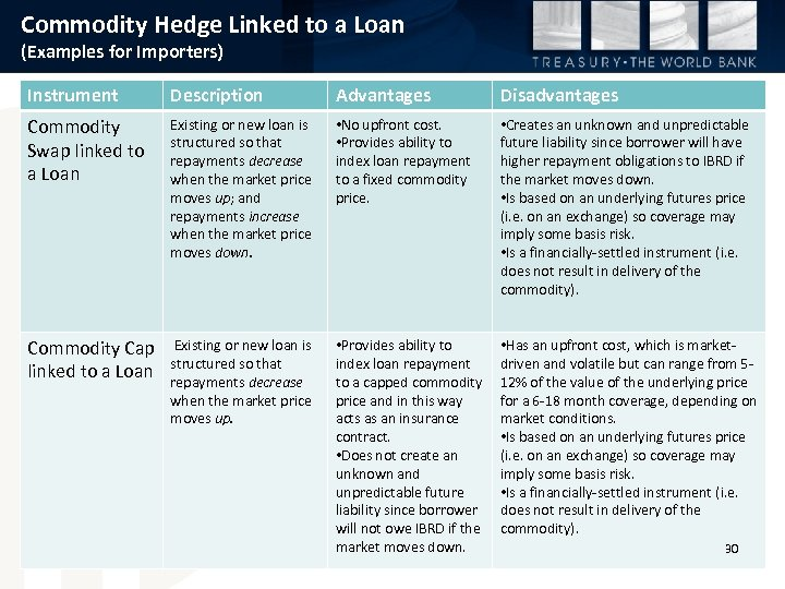 Commodity Hedge Linked to a Loan (Examples for Importers) Instrument Description Advantages Disadvantages Commodity