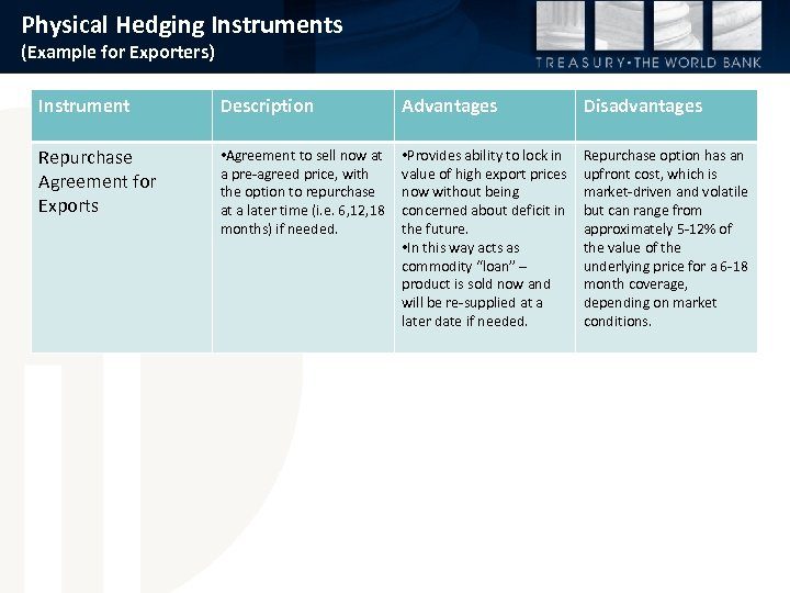 Physical Hedging Instruments (Example for Exporters) Instrument Description Advantages Disadvantages Repurchase Agreement for Exports
