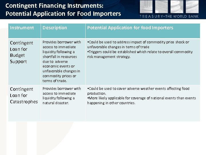 Contingent Financing Instruments: Potential Application for Food Importers Instrument Description Potential Application for food