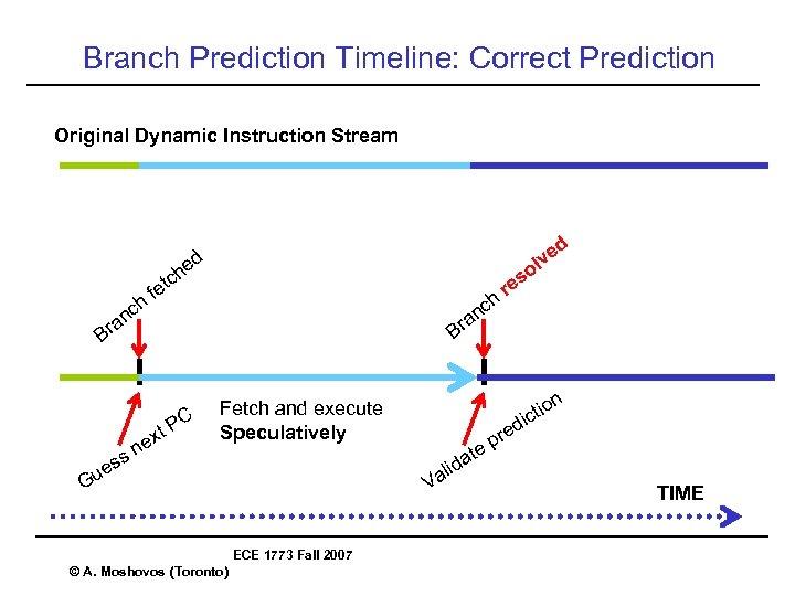 Branch Prediction Timeline: Correct Prediction Original Dynamic Instruction Stream ed n a Br ch