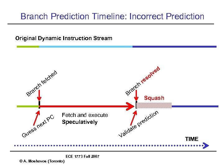 Branch Prediction Timeline: Incorrect Prediction Original Dynamic Instruction Stream ed n a Br ch