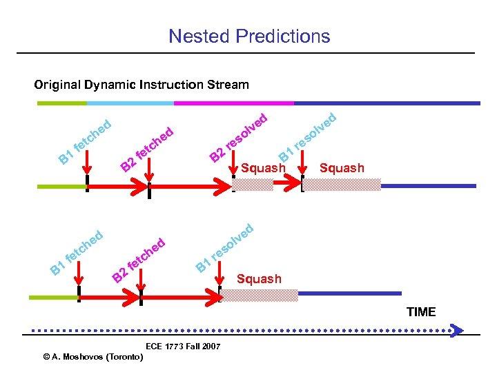 Nested Predictions Original Dynamic Instruction Stream B 1 ed ed ch ch et f