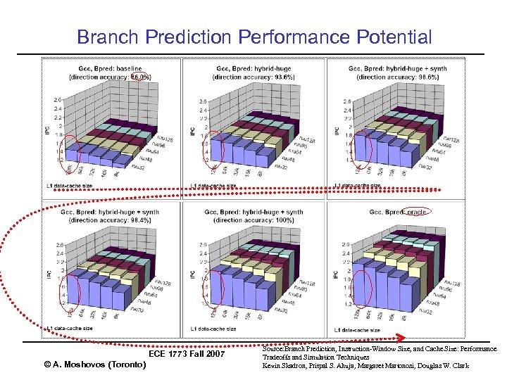 Branch Prediction Performance Potential ECE 1773 Fall 2007 © A. Moshovos (Toronto) Source: Branch