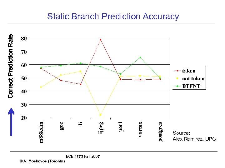 Correct Prediction Rate Static Branch Prediction Accuracy Source: Alex Ramirez, UPC ECE 1773 Fall