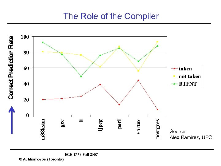 Correct Prediction Rate The Role of the Compiler Source: Alex Ramirez, UPC ECE 1773