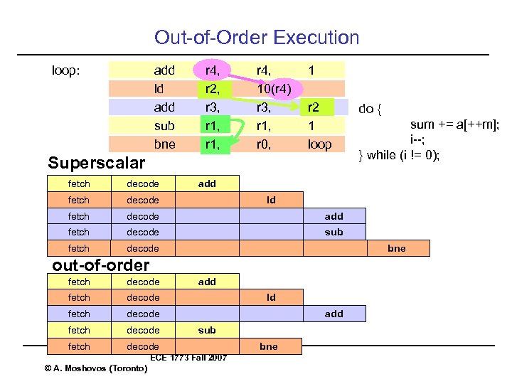 Out-of-Order Execution loop: add ld add sub bne r 4, r 2, r 3,