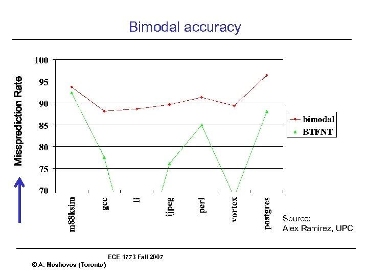 Missprediction Rate Bimodal accuracy Source: Alex Ramirez, UPC ECE 1773 Fall 2007 © A.