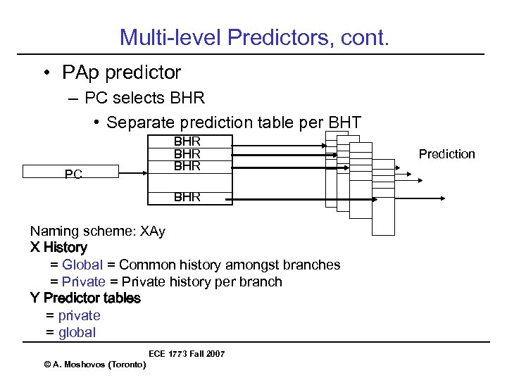 Multi-level Predictors, cont. • PAp predictor – PC selects BHR • Separate prediction table