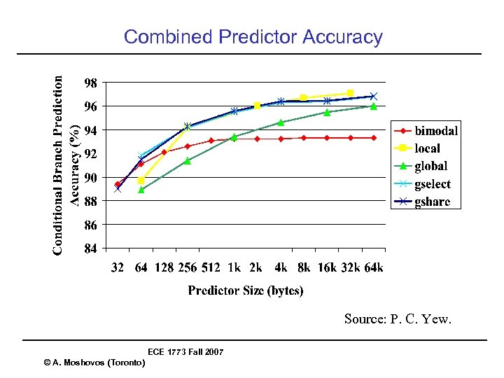Combined Predictor Accuracy Source: P. C. Yew. ECE 1773 Fall 2007 © A. Moshovos