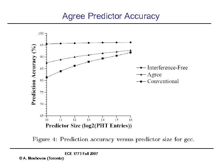 Agree Predictor Accuracy ECE 1773 Fall 2007 © A. Moshovos (Toronto)
