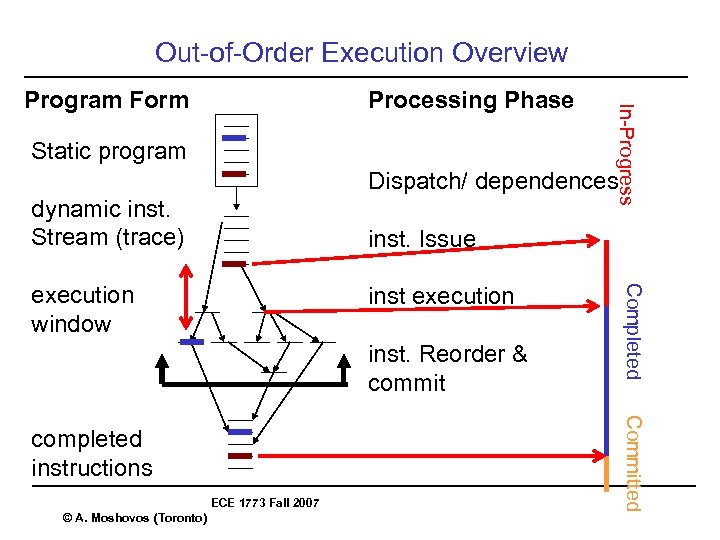Out-of-Order Execution Overview Processing Phase Static program In-Progress Program Form Dispatch/ dependences dynamic inst.