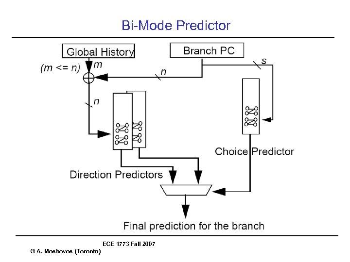 Bi-Mode Predictor ECE 1773 Fall 2007 © A. Moshovos (Toronto)