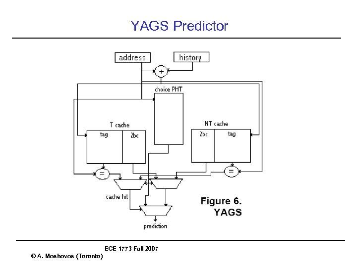 YAGS Predictor ECE 1773 Fall 2007 © A. Moshovos (Toronto)