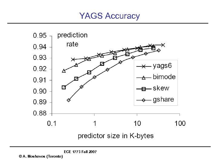YAGS Accuracy ECE 1773 Fall 2007 © A. Moshovos (Toronto)