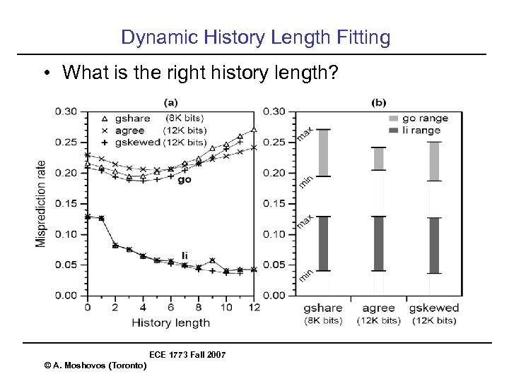Dynamic History Length Fitting • What is the right history length? ECE 1773 Fall